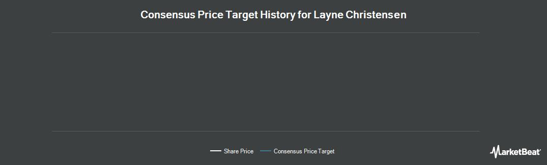 Price Target History for Layne Christensen (NASDAQ:LAYN)