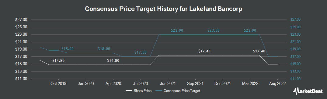 Price Target History for Lakeland Bancorp (NASDAQ:LBAI)