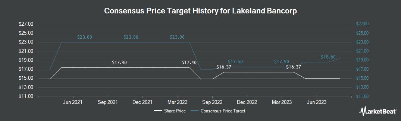 Price Target History for Lakeland Bancorp (NASDAQ:LBAI)