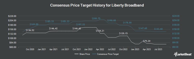 Price Target History for Liberty Broadband Corp Series A (NASDAQ:LBRDA)