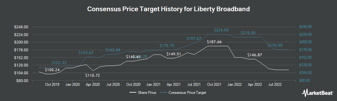Price Target History for Liberty Broadband (NASDAQ:LBRDK)