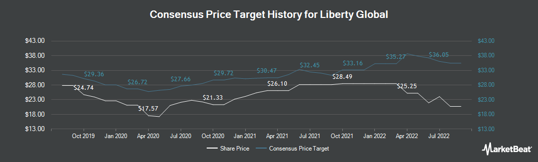 Price Target History for Liberty Global PLC (NASDAQ:LBTYA)