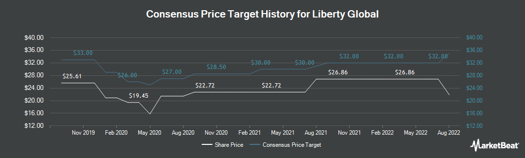 Price Target History for Liberty Global PLC (NASDAQ:LBTYK)