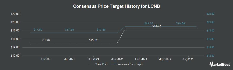 Price Target History for LCNB Corporation (NASDAQ:LCNB)