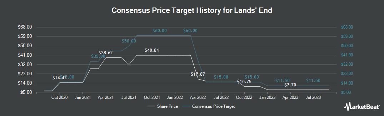 Price Target History for Lands` End (NASDAQ:LE)