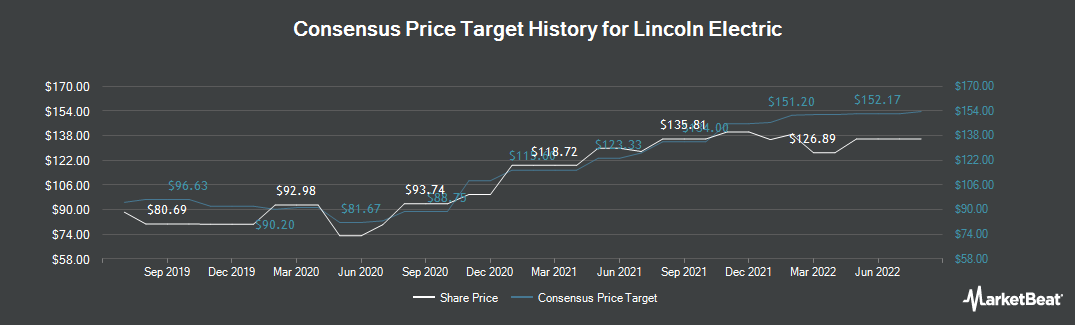 Price Target History for Lincoln Electric (NASDAQ:LECO)