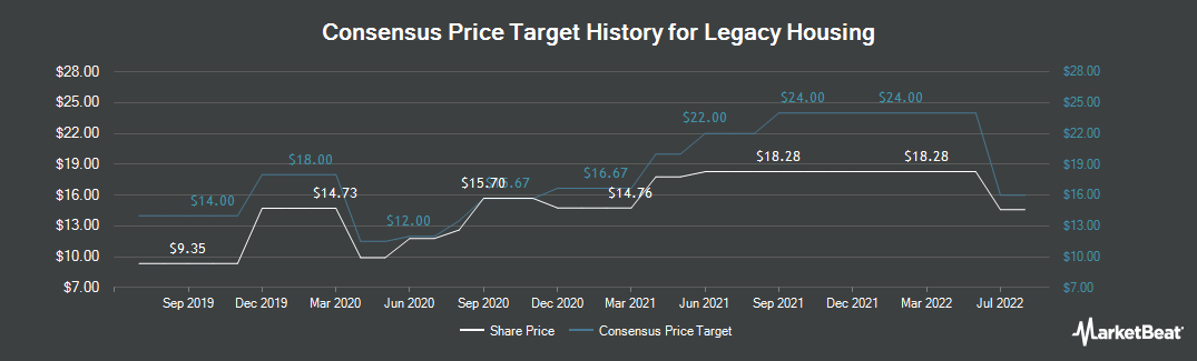 Price Target History for Legacy Housing (NASDAQ:LEGH)