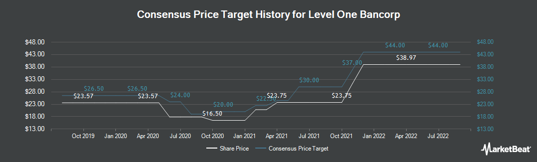 Price Target History for Level One Bancorp (NASDAQ:LEVL)