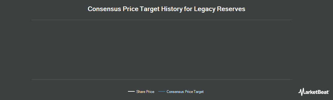 Price Target History for Legacy Reserves (NASDAQ:LGCY)