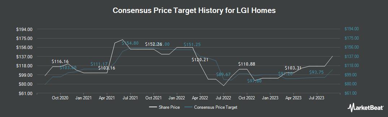 Price Target History for LGI Homes (NASDAQ:LGIH)