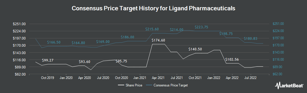 Price Target History for Ligand Pharmaceuticals Incorporated (NASDAQ:LGND)