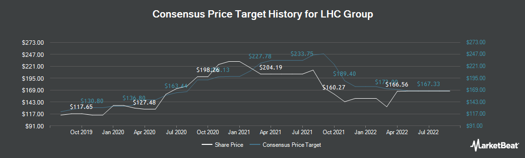Price Target History for LHC Group (NASDAQ:LHCG)