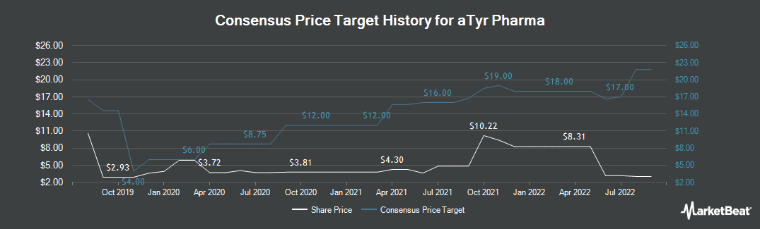 Price Target History for aTyr Pharma (NASDAQ:LIFE)