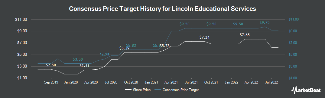 Price Target History for Lincoln Educational Services (NASDAQ:LINC)