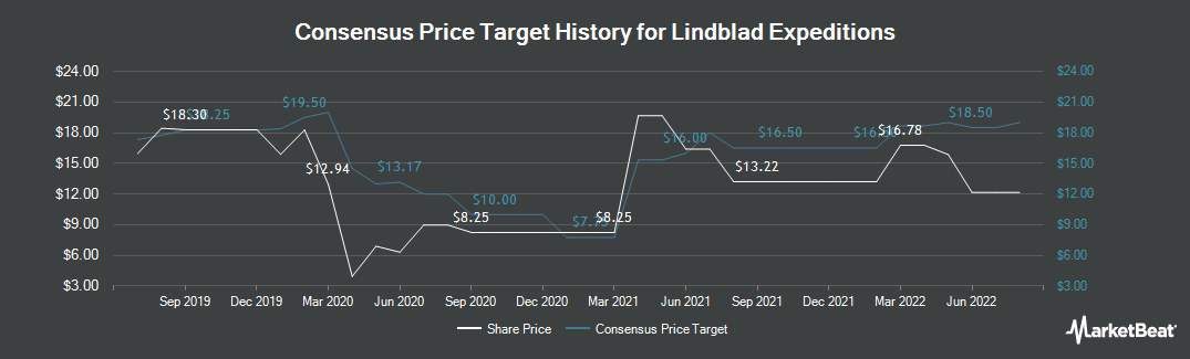 Price Target History for Lindblad Expeditions (NASDAQ:LIND)