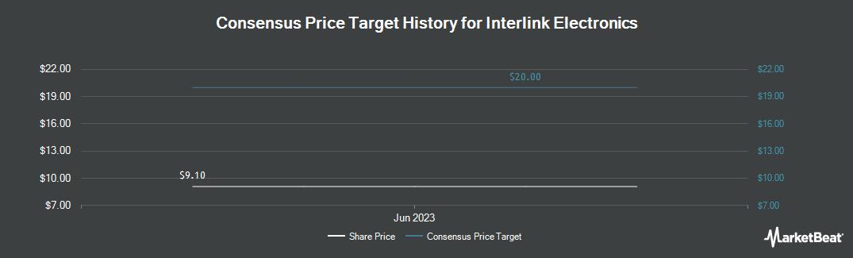 Price Target History for Interlink Electronics (NASDAQ:LINK)