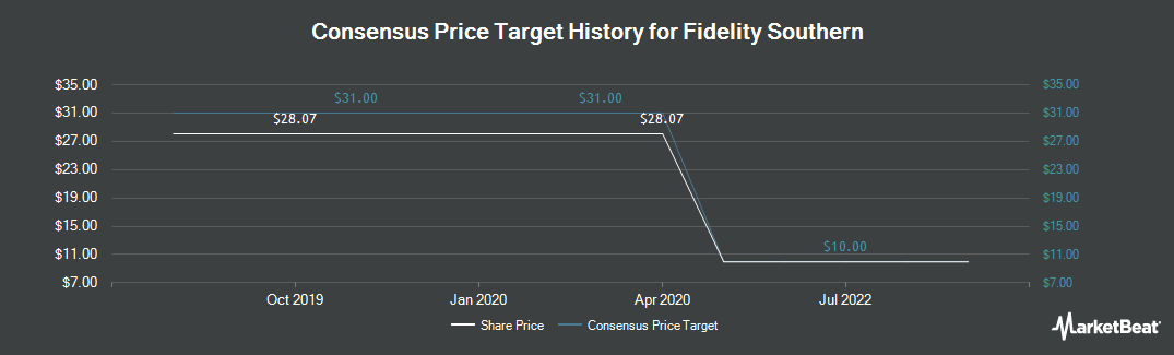 Price Target History for Fidelity Southern (NASDAQ:LION)
