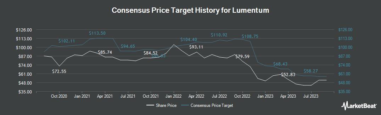 Price Target History for Lumentum (NASDAQ:LITE)