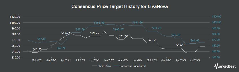 Price Target History for LivaNova (NASDAQ:LIVN)