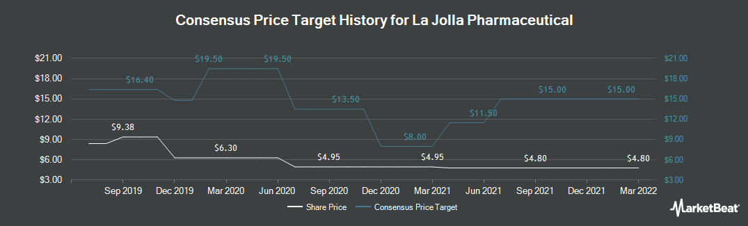 Price Target History for La Jolla Pharmaceutical (NASDAQ:LJPC)