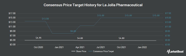 Price Target History for La Jolla Pharmaceutical Company (NASDAQ:LJPC)