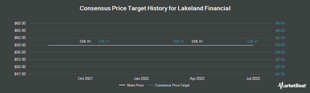 Price Target History for Lakeland Financial (NASDAQ:LKFN)