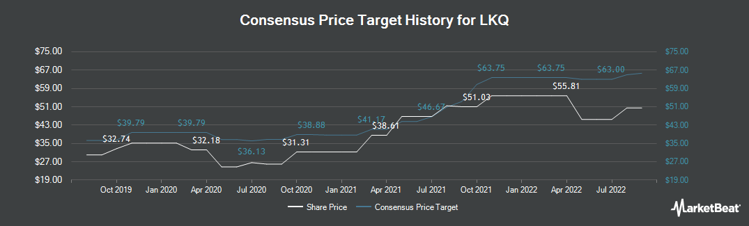 Price Target History for LKQ Corporation (NASDAQ:LKQ)