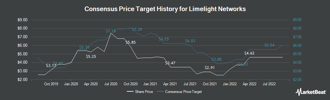 Price Target History for Limelight Networks (NASDAQ:LLNW)