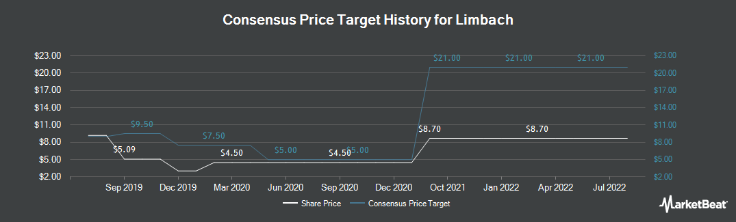 Price Target History for Limbach Holdings (NASDAQ:LMB)
