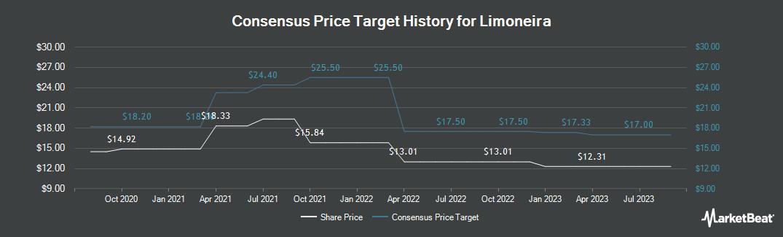 Price Target History for Limoneira (NASDAQ:LMNR)