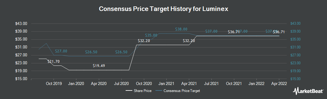 Price Target History for Luminex Corporation (NASDAQ:LMNX)
