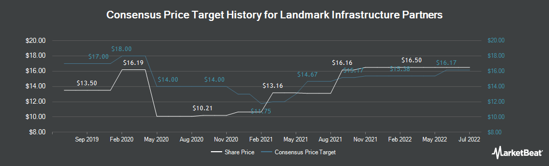 Price Target History for Landmark Infrastructure (NASDAQ:LMRK)