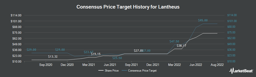 Price Target History for New England Nuclear (NASDAQ:LNTH)