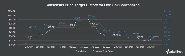 Price Target History for Live Oak Bancshares (NASDAQ:LOB)