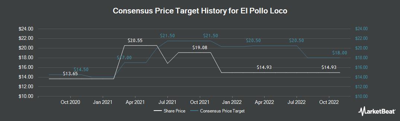 Price Target History for El Pollo LoCo (NASDAQ:LOCO)
