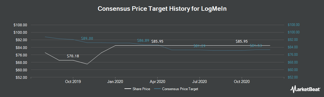 Price Target History for LogMeIn (NASDAQ:LOGM)