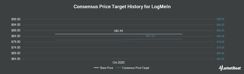 Price Target History for LogMein (NASDAQ:LOGM)