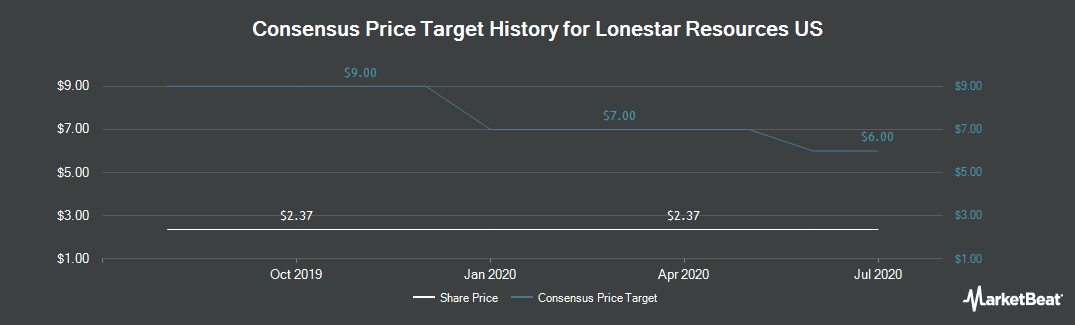 Price Target History for Lonestar Resources US (NASDAQ:LONE)