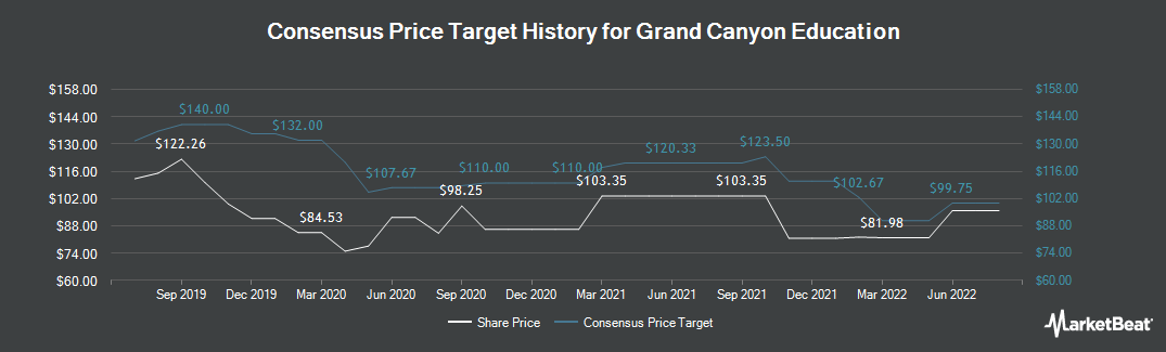 Price Target History for Grand Canyon Education (NASDAQ:LOPE)