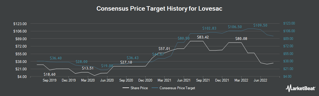 Price Target History for Lovesac (NASDAQ:LOVE)