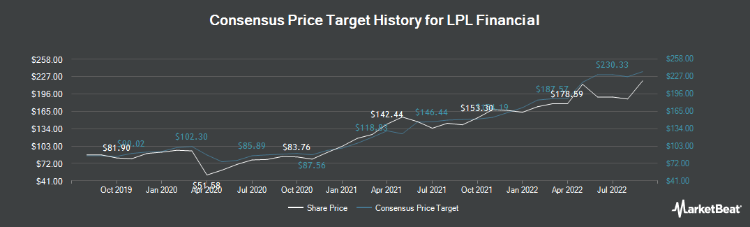 Price Target History for LPL Financial Holdings (NASDAQ:LPLA)