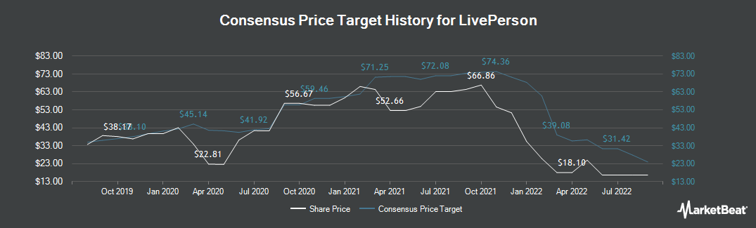 Price Target History for LivePerson (NASDAQ:LPSN)