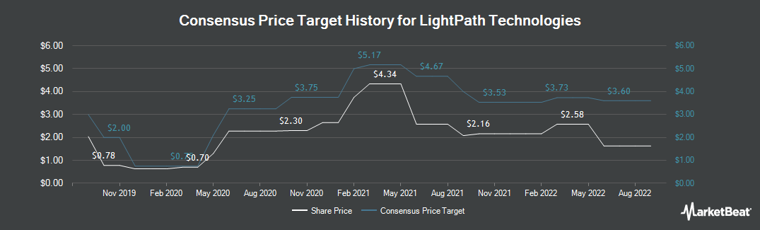 Price Target History for LightPath Technologies (NASDAQ:LPTH)