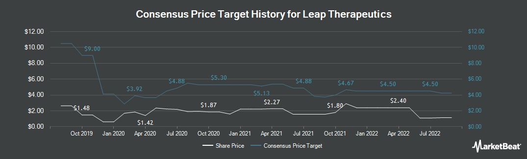 Price Target History for Leap Therapeutics (NASDAQ:LPTX)