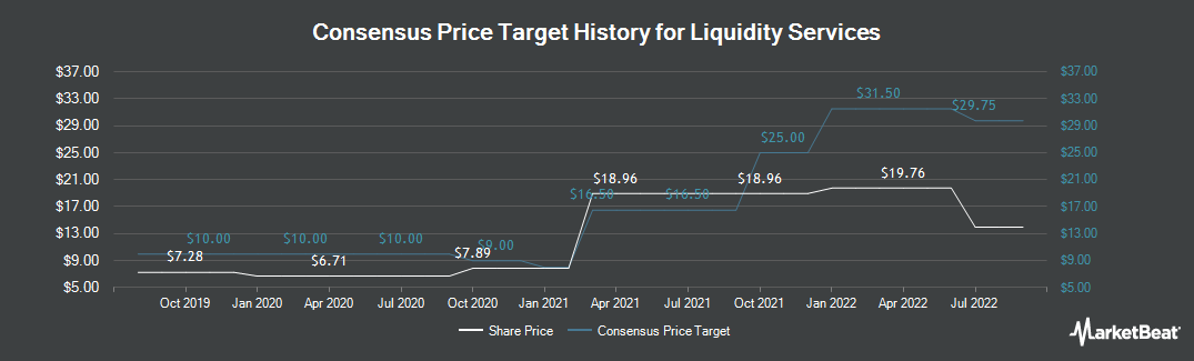 Price Target History for Liquidity Services (NASDAQ:LQDT)