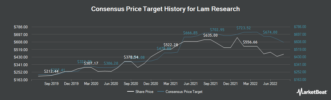 Price Target History for Lam Research (NASDAQ:LRCX)