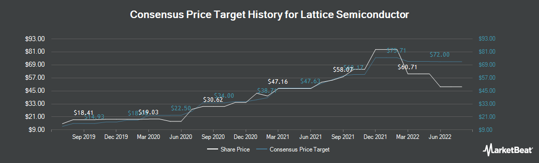 Price Target History for Lattice Semiconductor (NASDAQ:LSCC)