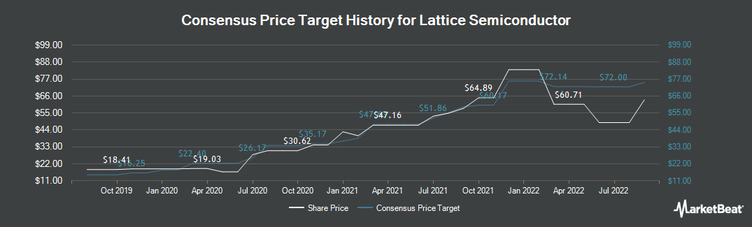 Price Target History for Lattice Semiconductor Corporation (NASDAQ:LSCC)