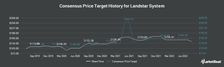 Price Target History for Landstar System (NASDAQ:LSTR)