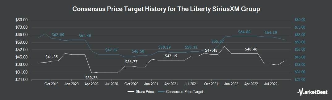 Price Target History for Liberty Sirius XM Group (NASDAQ:LSXMA)